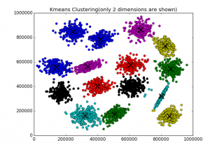 K Means Clustering Example with Word2Vec in Data Mining or