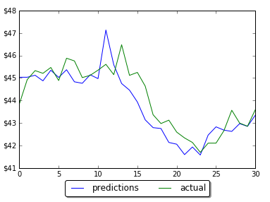 Time Series Prediction with LSTM and Keras for Multiple Steps Ahead