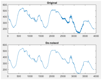 Application of Daubechies Wavelet for Denoising 1D Data